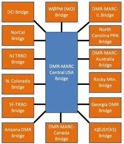 DMR-MARC-bridges