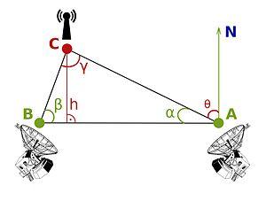300px-radiotriangulation