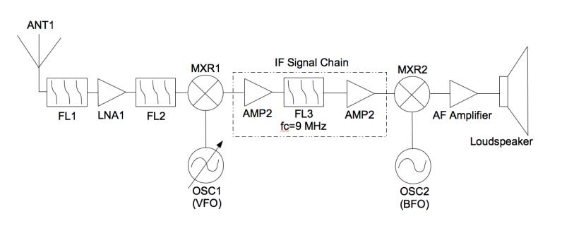 ssb_reciever_block_diagram