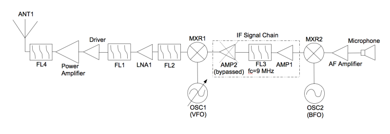 ssb_transmit_block_diagram