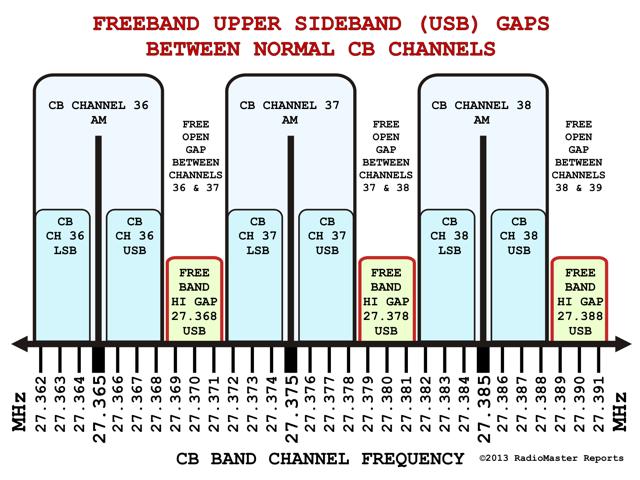 11m – CB – Freeband – Calling Channels | ve3ips