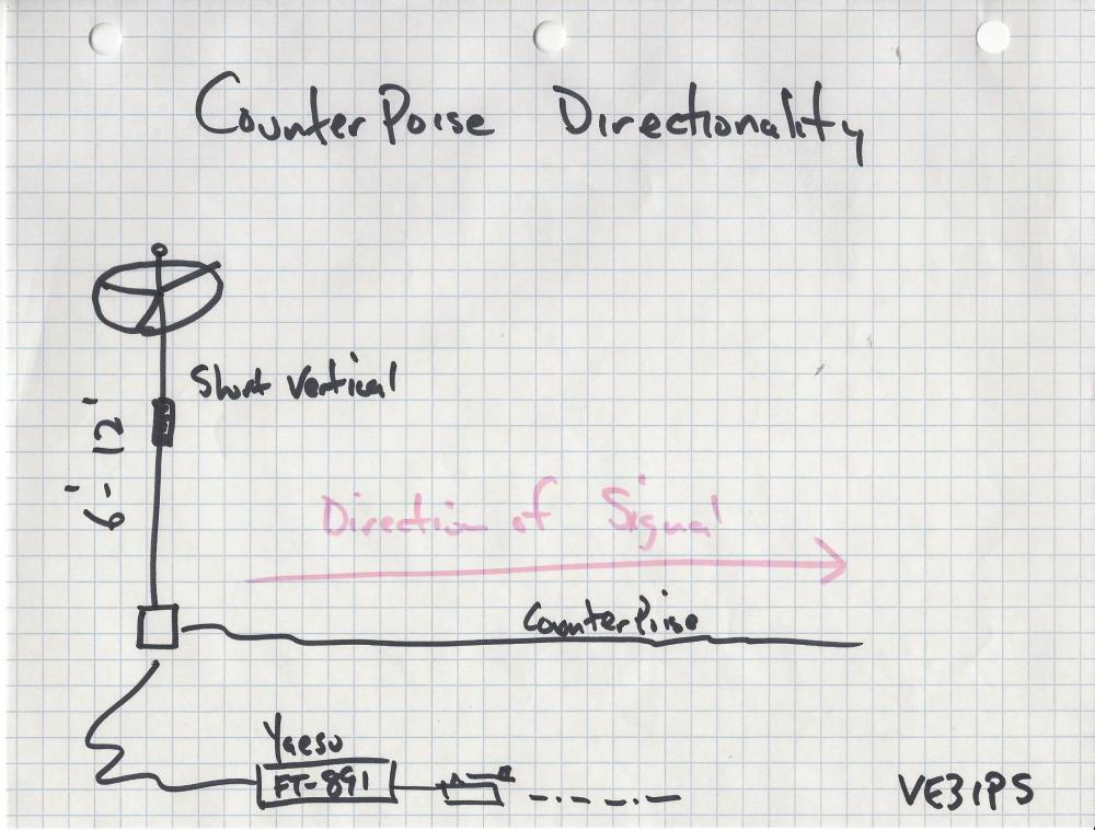 Counterpoise Directionality