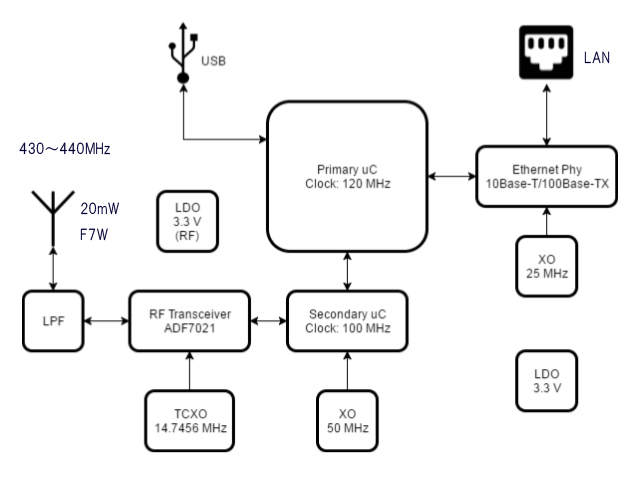 sharkrf openspot u201d  u2013 block diagram