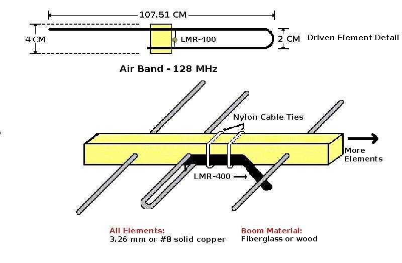 100+ 2 Meter Yagi Antenna Calculator – yasminroohi